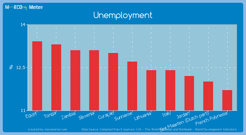 Unemployment of Suriname