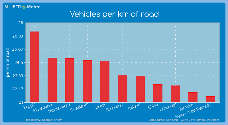 Vehicles per km of road of Suriname