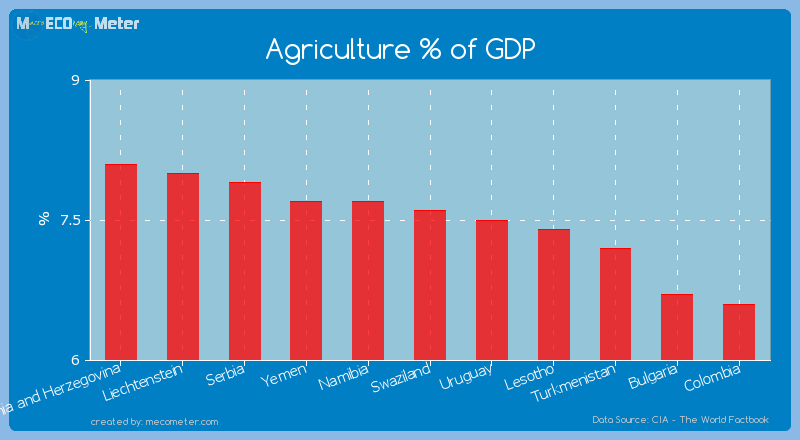 Agriculture % of GDP of Swaziland
