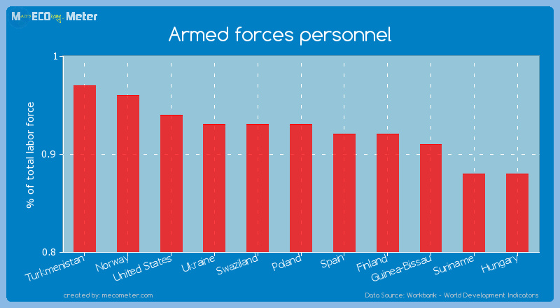Armed forces personnel of Swaziland