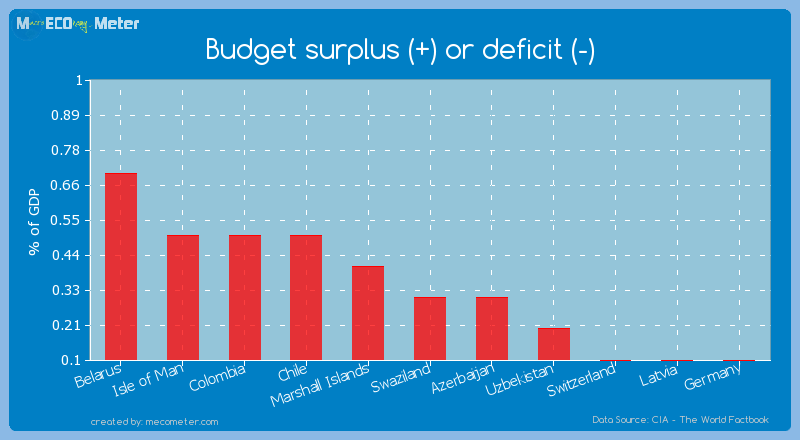 Budget surplus (+) or deficit (-) of Swaziland