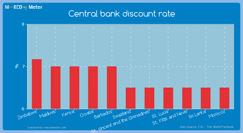 Central bank discount rate of Swaziland
