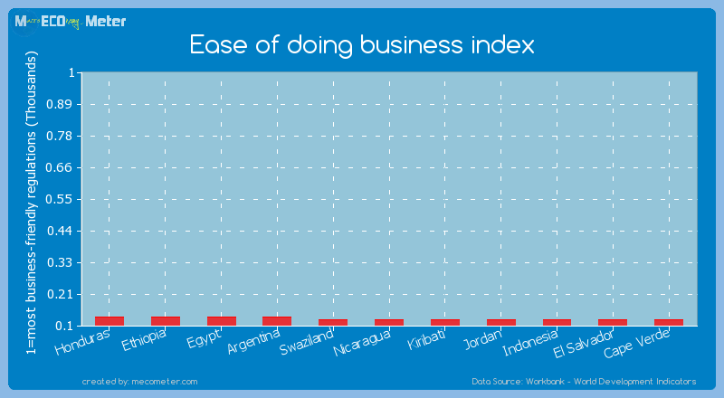 Ease of doing business index of Swaziland