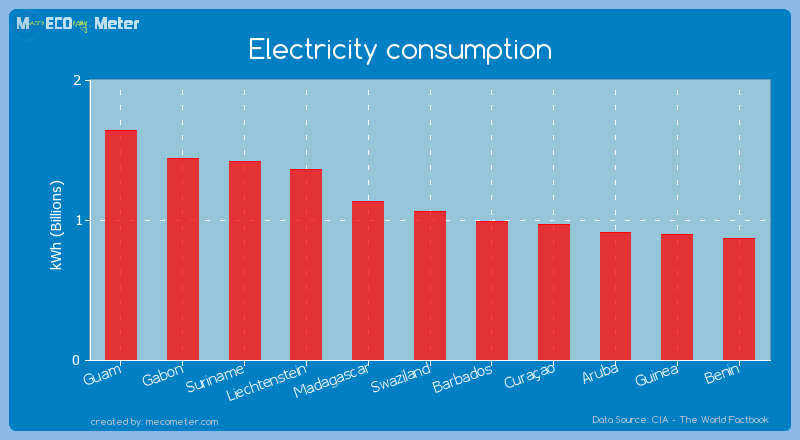 Electricity consumption of Swaziland