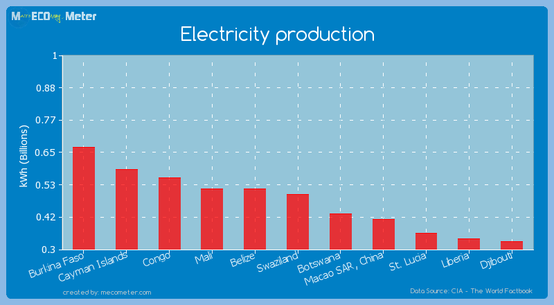 Electricity production of Swaziland