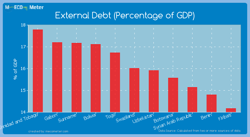 External Debt (Percentage of GDP) of Swaziland