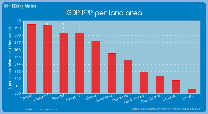 GDP PPP per land area of Swaziland
