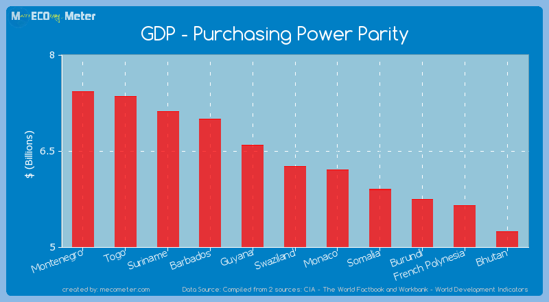 GDP - Purchasing Power Parity of Swaziland