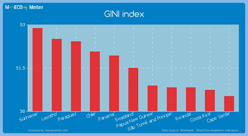 GINI index of Swaziland