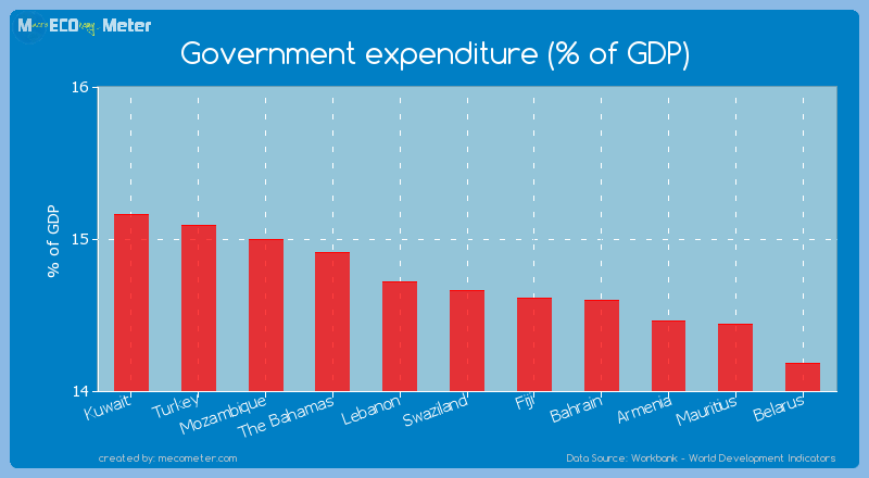Government expenditure (% of GDP) of Swaziland