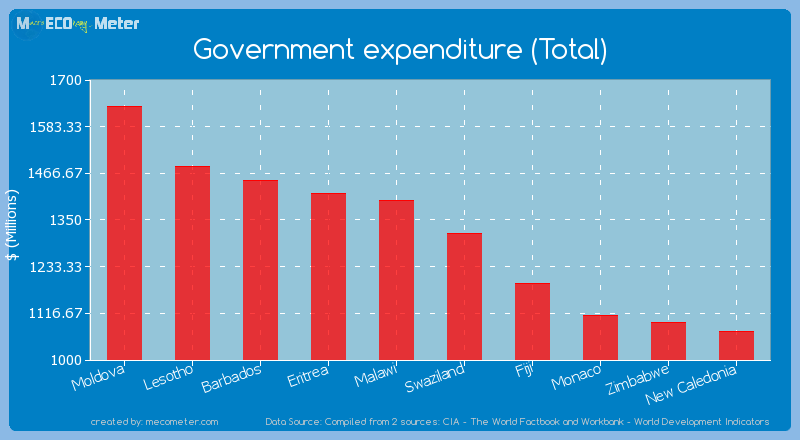 Government expenditure (Total) of Swaziland