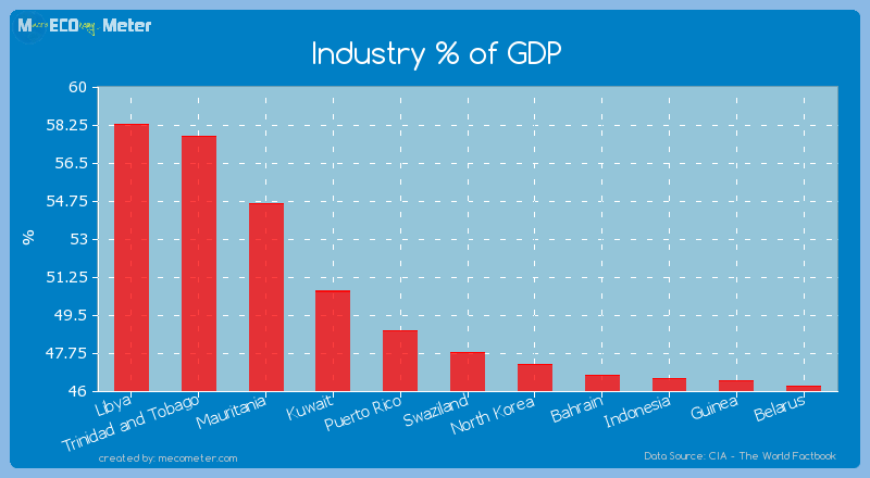 Industry % of GDP of Swaziland