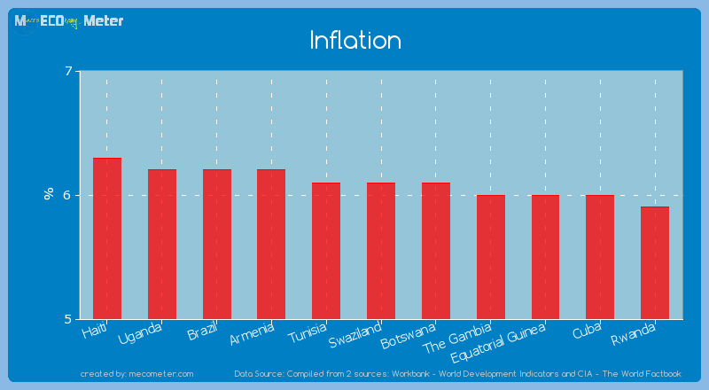 Inflation of Swaziland