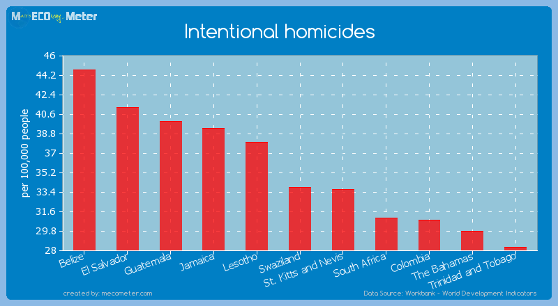 Intentional homicides of Swaziland