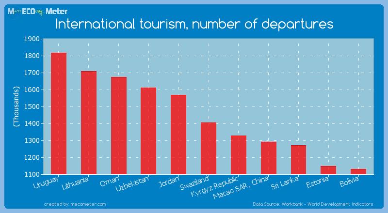 International tourism, number of departures of Swaziland