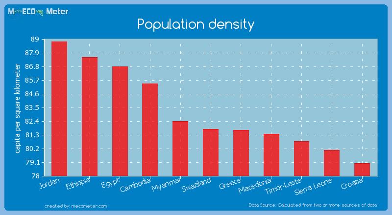 Population density of Swaziland