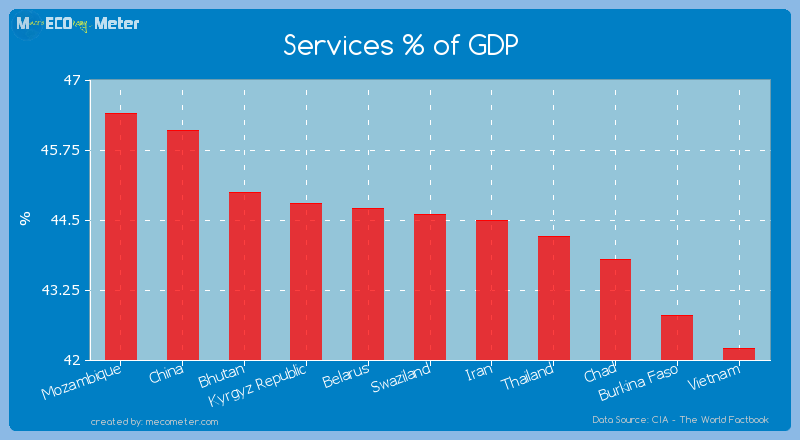 Services % of GDP of Swaziland