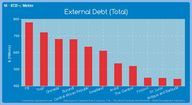 External Debt (Total) of Swaziland