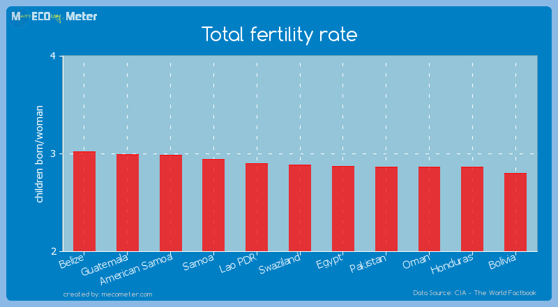 Total fertility rate of Swaziland