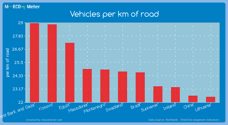 Vehicles per km of road of Swaziland