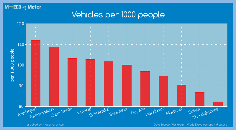 Vehicles per 1000 people of Swaziland