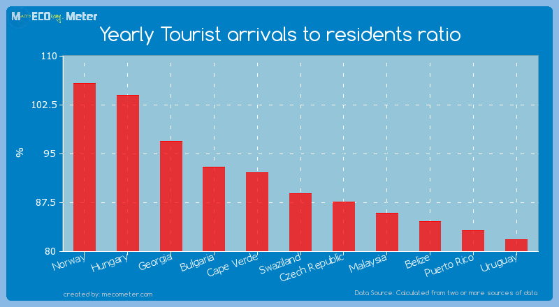 Yearly Tourist arrivals to residents ratio of Swaziland