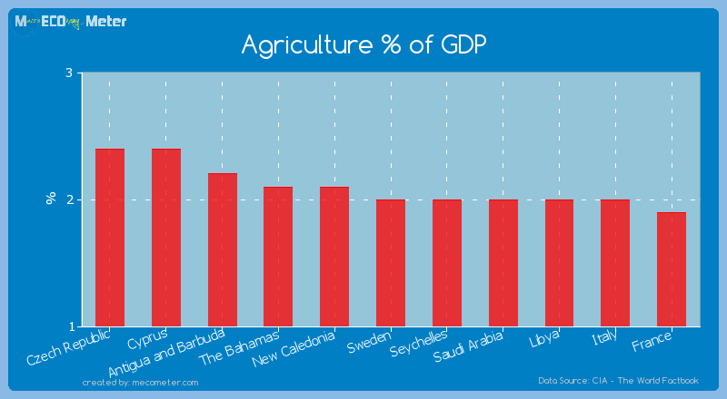Agriculture % of GDP of Sweden