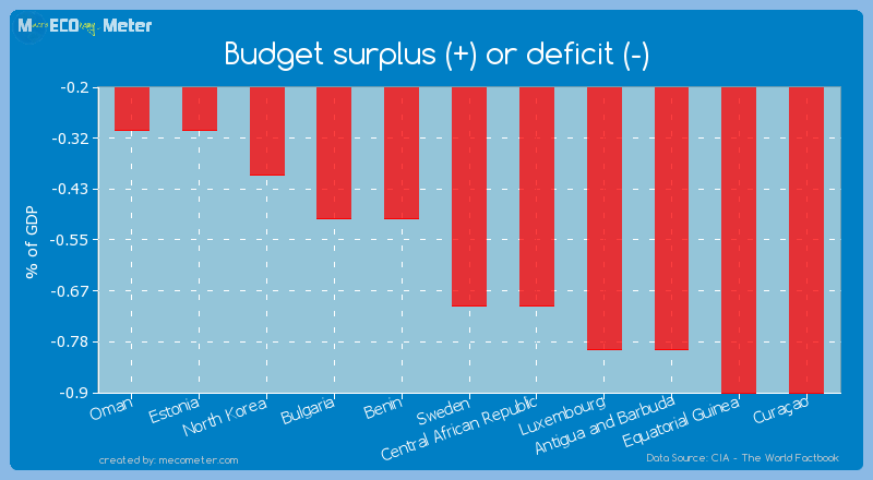 Budget surplus (+) or deficit (-) of Sweden