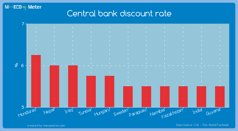 Central bank discount rate of Sweden