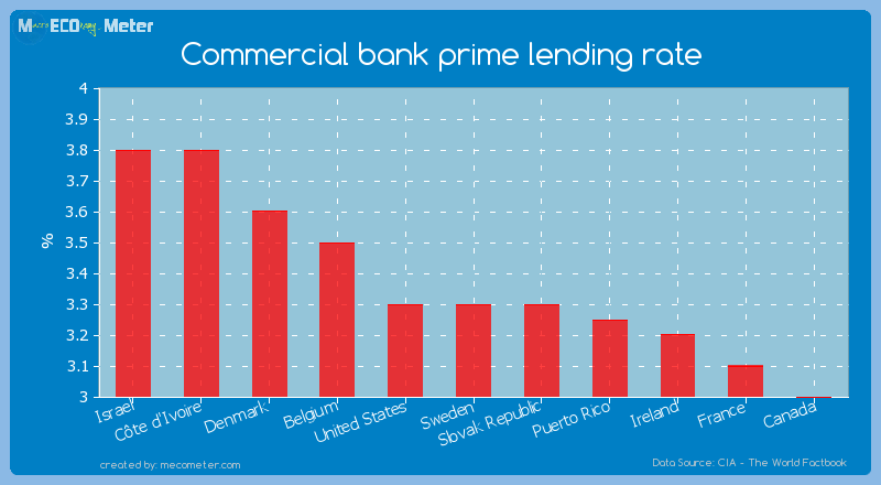 Commercial bank prime lending rate of Sweden