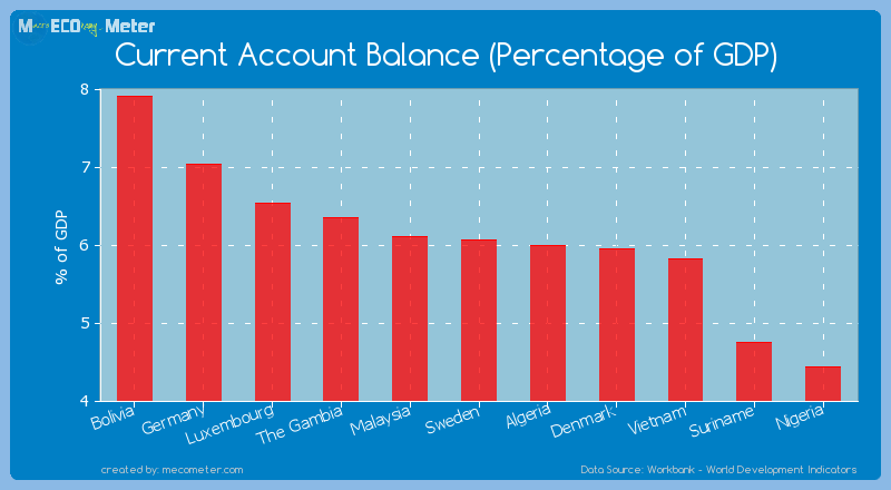 Current Account Balance (Percentage of GDP) of Sweden