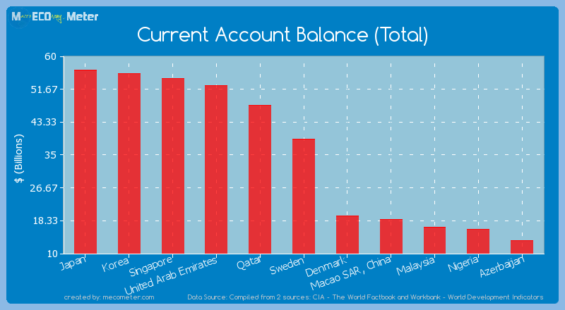Current Account Balance (Total) of Sweden
