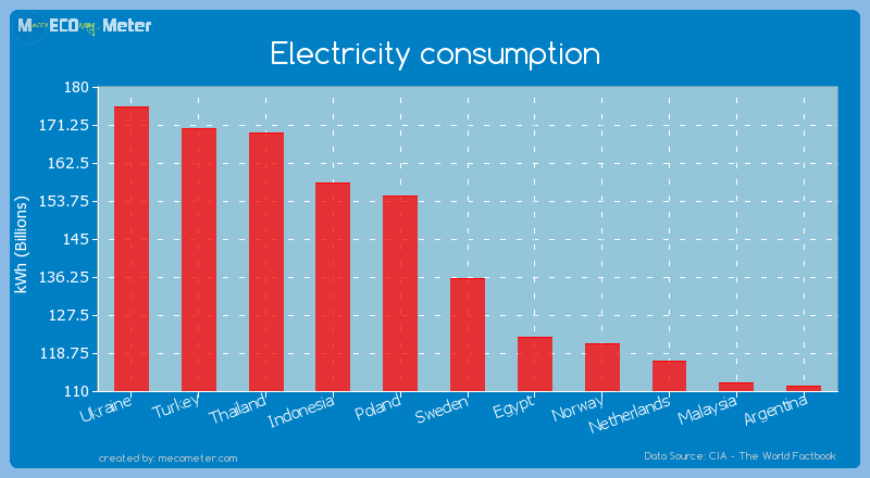 Electricity consumption of Sweden