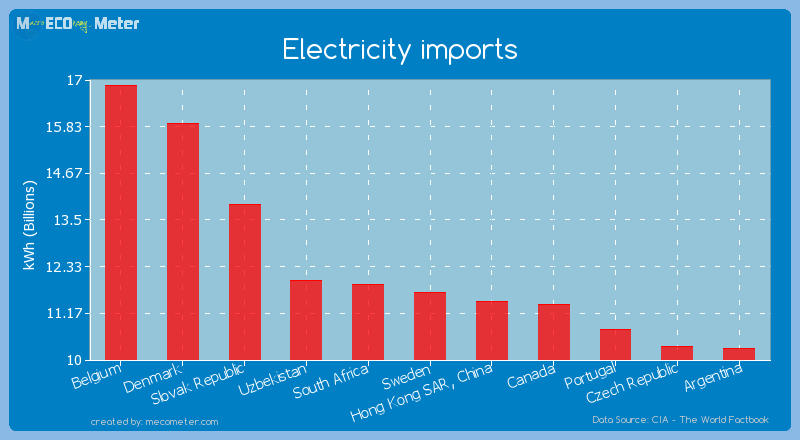 Electricity imports of Sweden