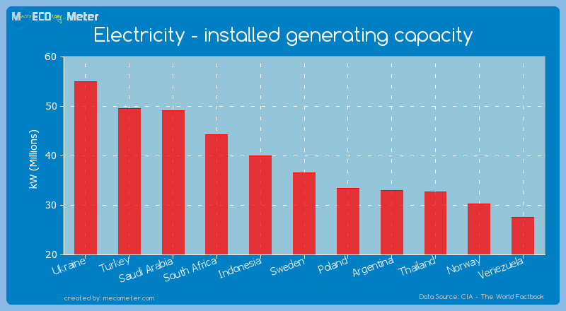 Electricity - installed generating capacity of Sweden