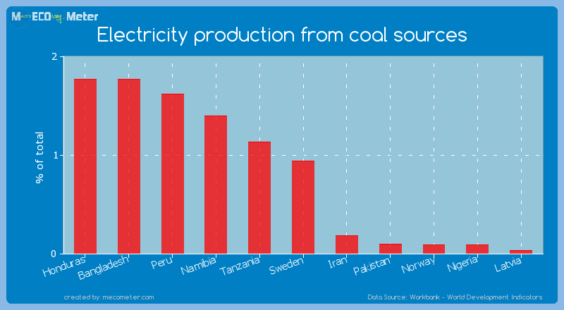 Electricity production from coal sources of Sweden