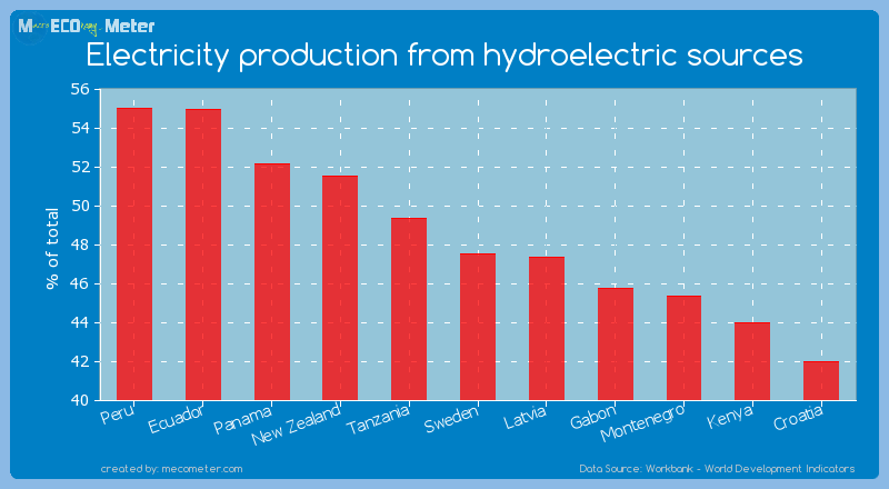 Electricity production from hydroelectric sources of Sweden