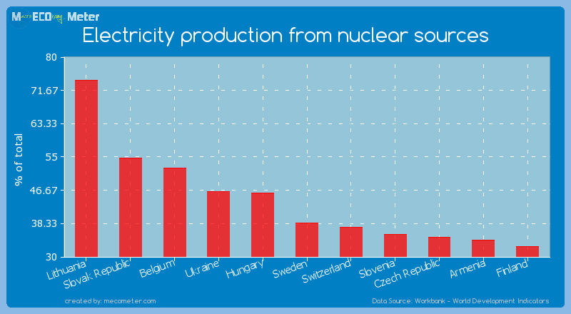 Electricity production from nuclear sources of Sweden