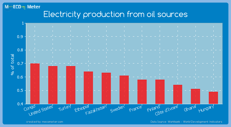 Electricity production from oil sources of Sweden