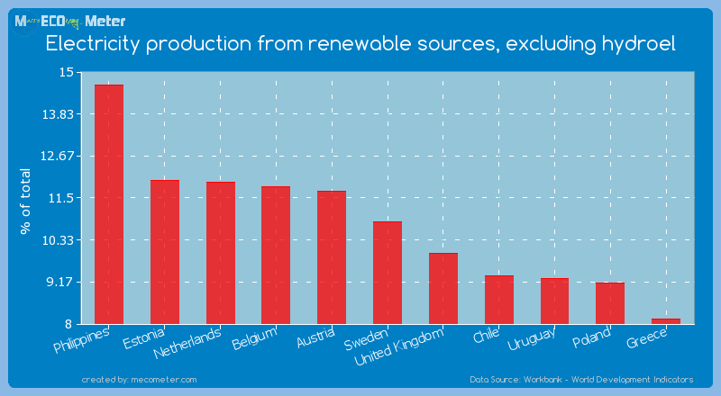 Electricity production from renewable sources, excluding hydroel of Sweden