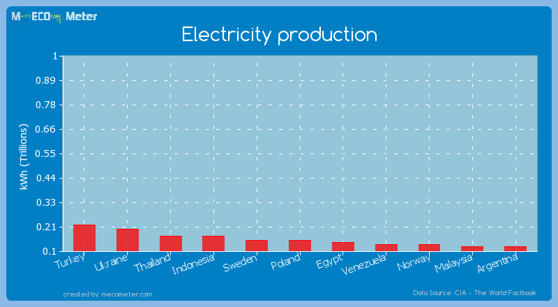 Electricity production of Sweden