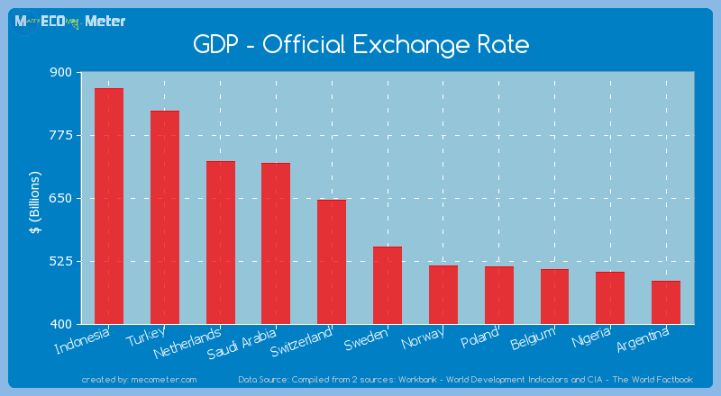 GDP - Official Exchange Rate of Sweden