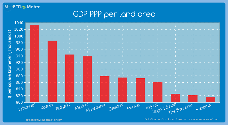 GDP PPP per land area of Sweden