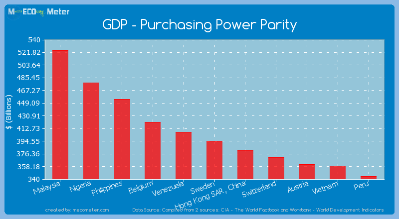 GDP - Purchasing Power Parity of Sweden