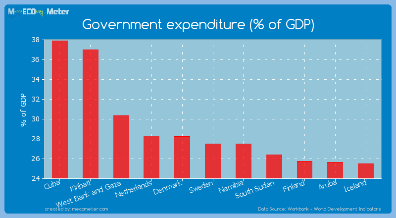 Government expenditure (% of GDP) of Sweden