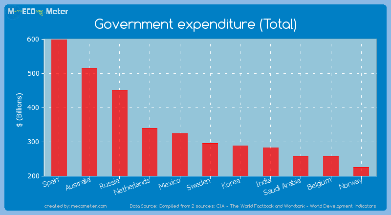 Government expenditure (Total) of Sweden