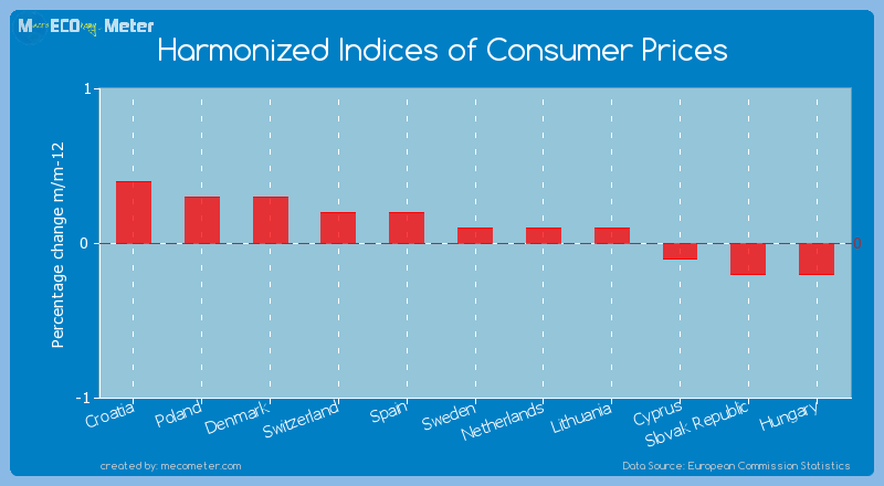 Harmonized Indices of Consumer Prices of Sweden