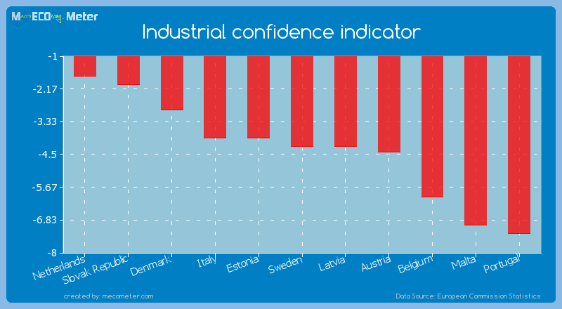 Industrial confidence indicator of Sweden