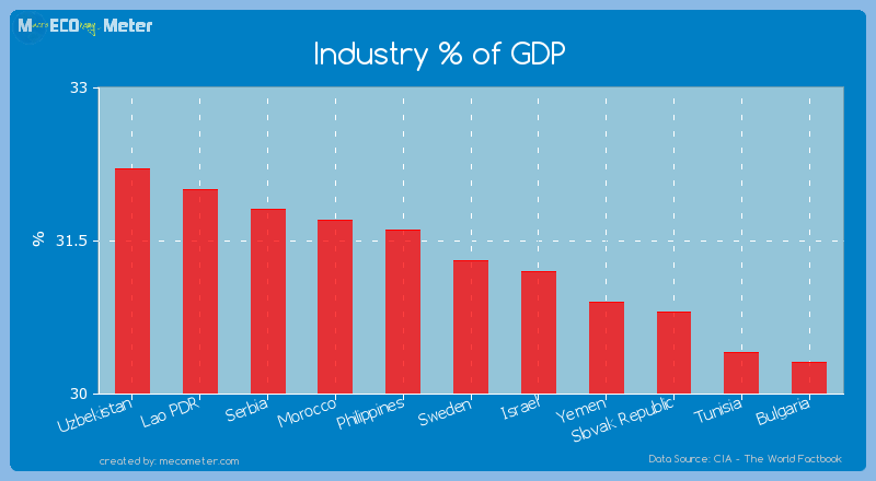 Industry % of GDP of Sweden