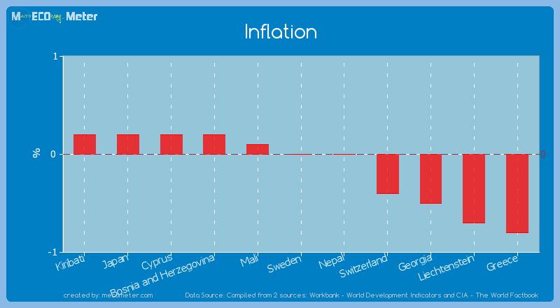 Inflation of Sweden